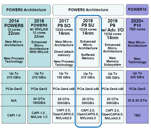 IBM Power roadmap