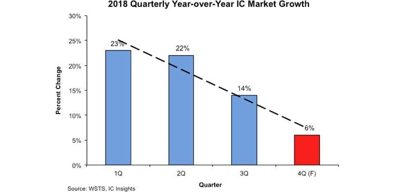2018 Quarterly Year-over-Year IC Market Growth