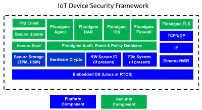 IoT security implementation