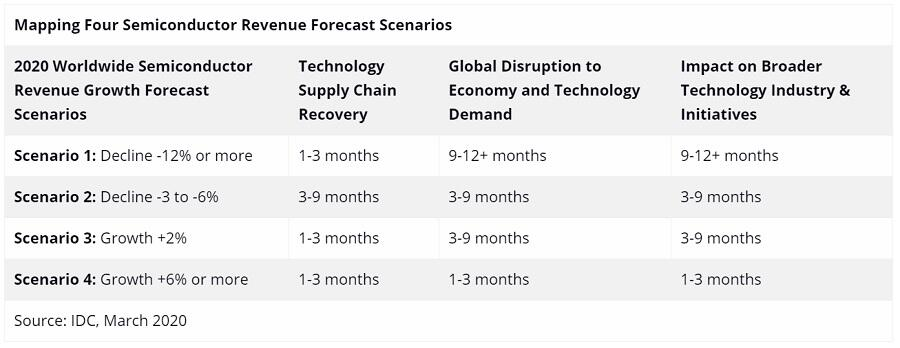 IDC, semiconductor revnue forecast