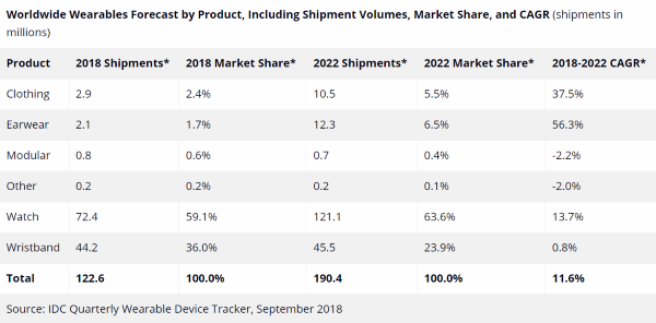 IDC Quarterly Wearable Device Tracker September 2018