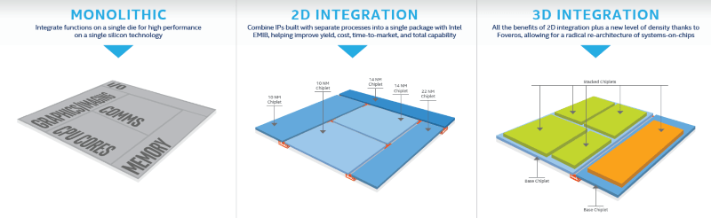 Intel says having 2D and 3D packaging technologies gives it flexibly to combine smaller chiplets of IP to meet the demands of a range of applications, power envelopes and form factors. (Source: Intel)