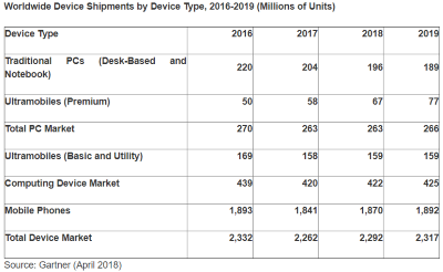 Device shipments by type