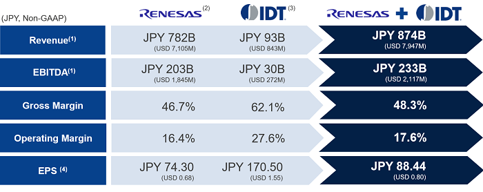 Compelling financial benefits: Renesas describes the deal as immediately and highly accretive to non-GAAP gross margin and non-GAAP EPS by approximately 1.6% points and 18% respectively (Source: Renesas)