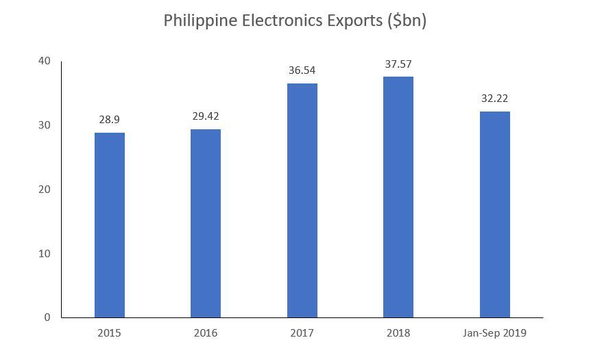 Philipine exports
