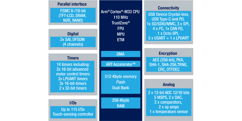 The STM32L5 architecture. (Source: STMicroelectronics)