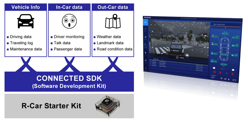 Renesas Connected Car Software Development Tools enable cloud-linked automotive applications utilizing vehicle data. (Source: Renesas)