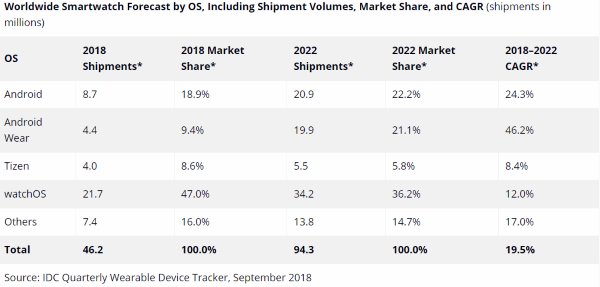 Worldwide Smartphone Forecast by OS