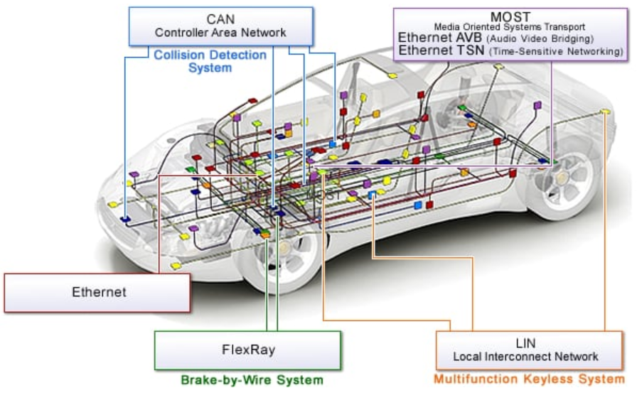 In-vehicle networking solutions