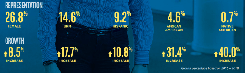 Intel's 2018 U.S. employee workforce representation and growth since 2015. (Source: Intel)