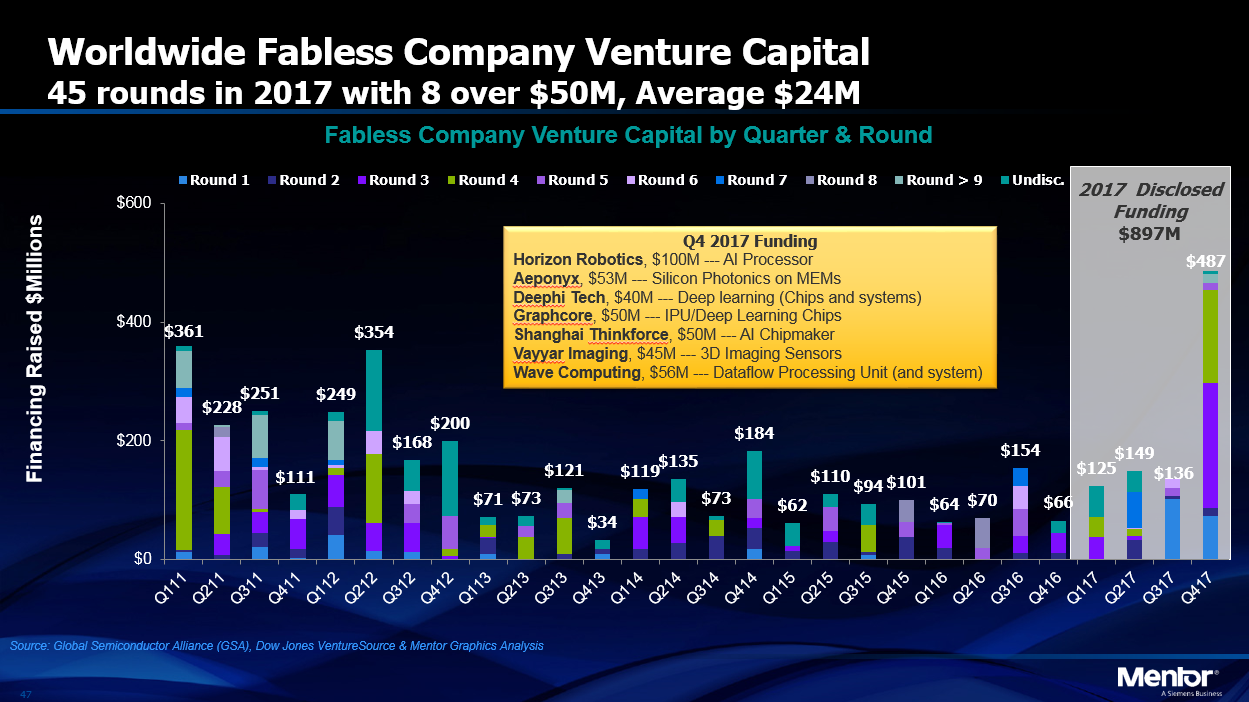 Worldwide fabless company venture capital