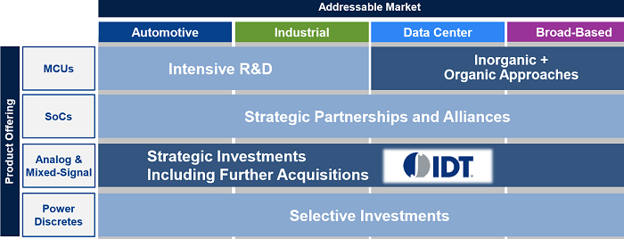 Strategic Rationale behind Renesas' acquisition of IDT: Renesas plans to execute consistent acquisition strategy to strengthen its analog mixed-signal capability. (Source: Renesas)