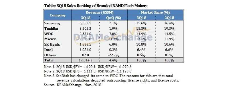 3Q18 Sales Ranking of Branded NAND Flash Makers