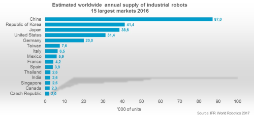 Annual industrial robot supply