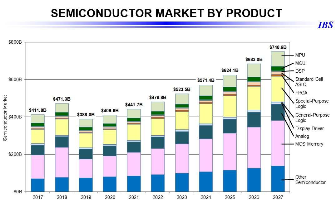 Global semiconductor market by product(Source: IBS) Click here for larger image