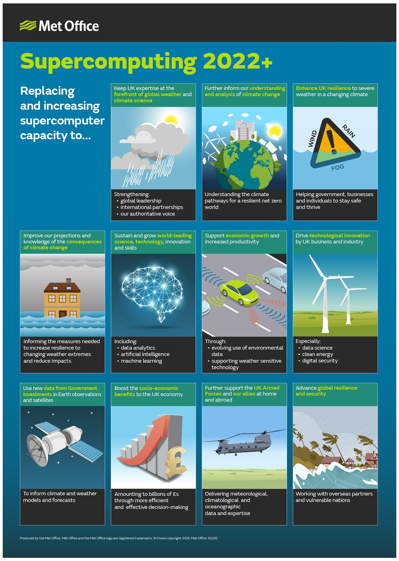 Met Office supercomputer-benefits infographic