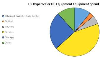 Hyperscalers are also highly influential buyers of networking and storage. (Source: 650 Group)