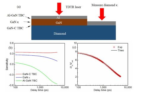 Figure 1: (a) TDTR measurements on the diamond and bonded GaN-diamond samples. (b) TDTR sensitivity of the three unknown parameters. (c) TDTR data fitting of Samp2 with a modulation frequency of 2.2 MHz at room temperature [Source: Article]