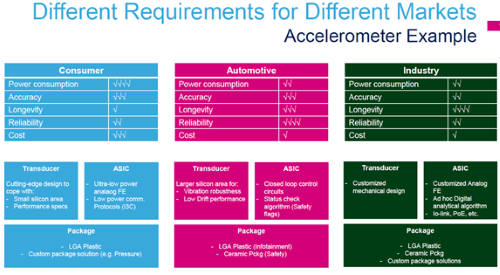 STMicroelectronics Accelerometer chart