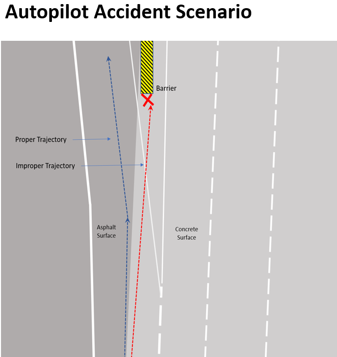 In the Mountain View accident, a likely contributing factor is the road surface changes. The dark surface is asphalt while the light surface is concrete. Autopilot may have misinterpreted the change of surfaces as a lane line leading to the improper trajectory.  If Autopilot had a lane model and was localizing against that lane model, this type of accident could be prevented.  This is why Autopilot (and any other L2 system) require constant driver attention and engagement. (Source: VSI Labs)