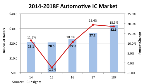 Automotive IC Market sales in billions of dollars