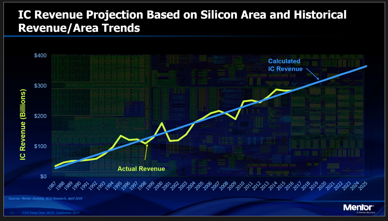 IC Revenue projection based on silicon area and historical revenue/area trends