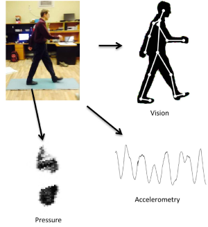Modalities of gait including vision, pressure, and accelerometers. Credit: University of Manchester.