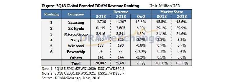 3Q18 Global Branded DRAM revenue ranking