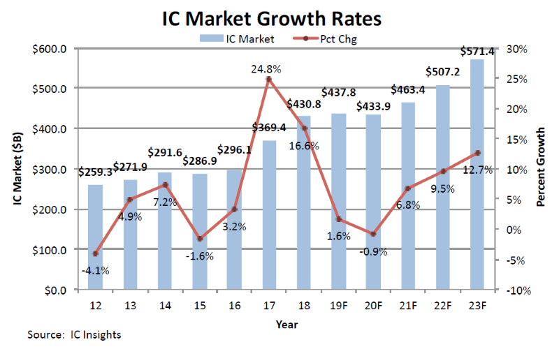 IC Insights, market growth rate