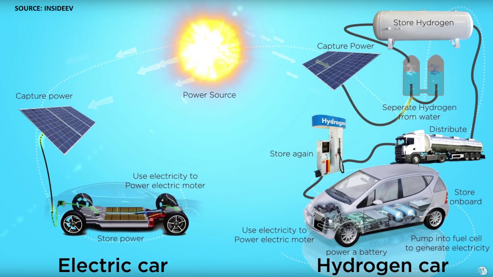 Figure 2: electric and hydrogen vehicle in comparison [Source: Insideevs.com]