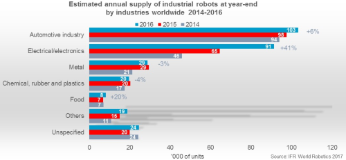 Estimated annual supply of industrial robots 2014-2016