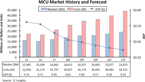 MCU market history and forecast