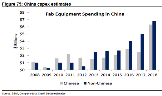 Fab Equipment Spending China