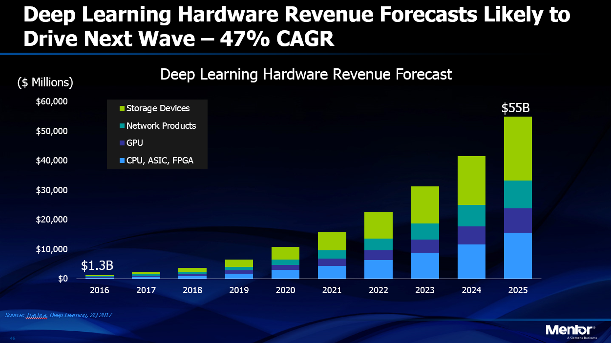 Deep learning hardware revenue forecasts likely to drive next wave