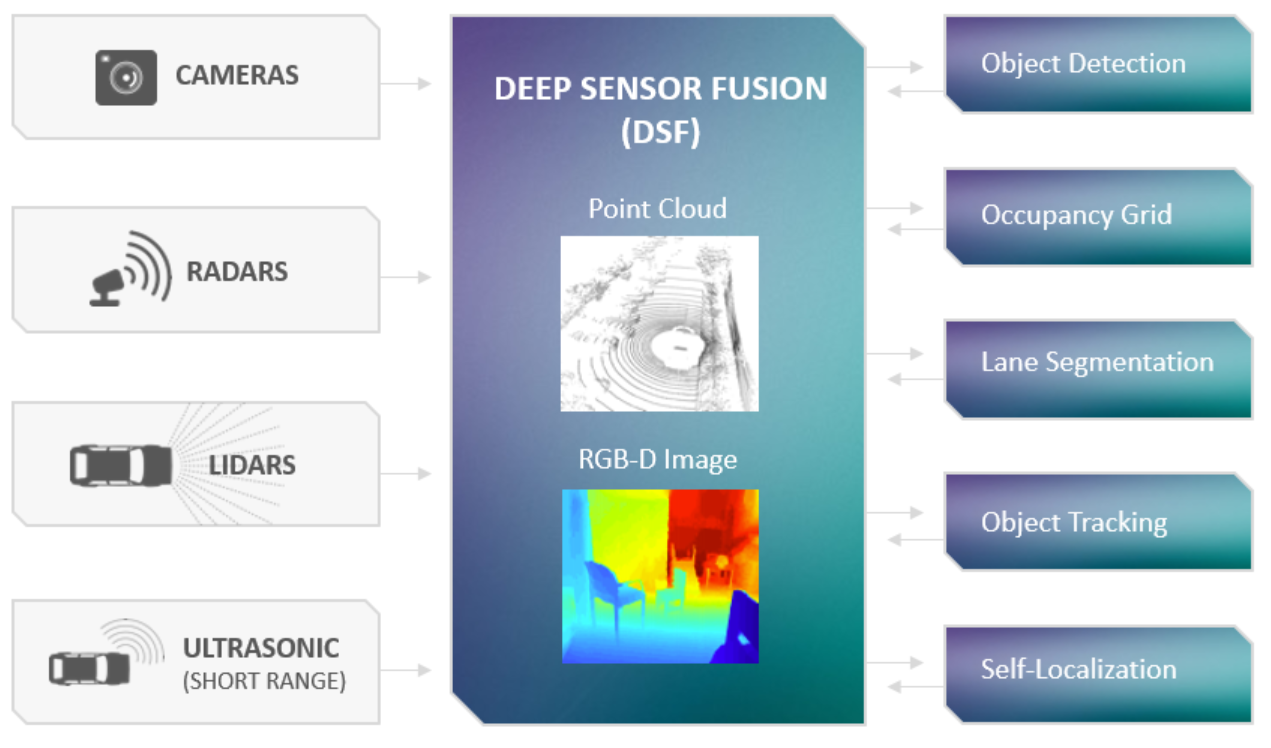 DeepScale's approach: Deep Neural Network Sensor Fusion (Source: DeepScale)