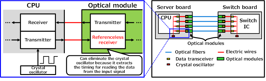 [fujitsu referenceless cdr fig1 (cr)]