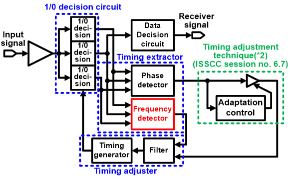 [fujitsu referenceless cdr fig4 (cr)]