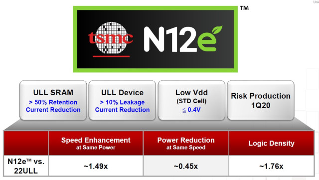 TSMC Plots its Process Course to 3nm and Beyond - EE Times ...