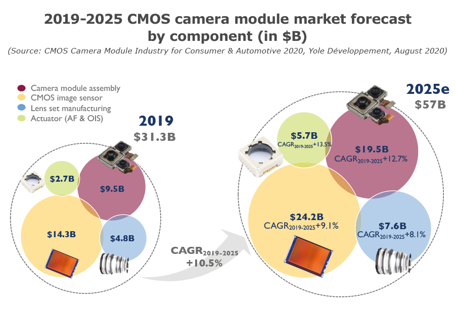 YDR20105-2019-2025 CMOS camera module market forecast by component
