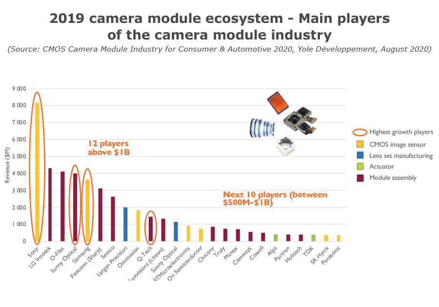 YDR20105-2019 camera module ecosytem-main players of the camera module industry