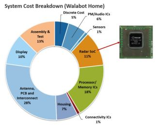 Figure 7: Cost Analysis of Walabot home (source: System Plus)