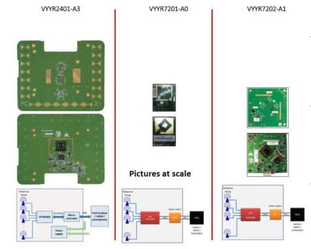 Figure 8: Other versions of VYYR SoC (source: System Plus)