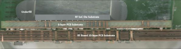 Figure 4: Package-Cross section of RF SoC (source: System Plus) radar