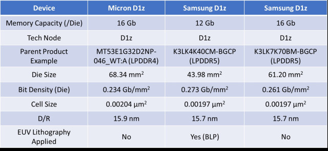 Comparison of Micron and Samsung D1z