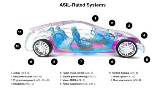 ASIL D Requirements Driving Memory Evaluations