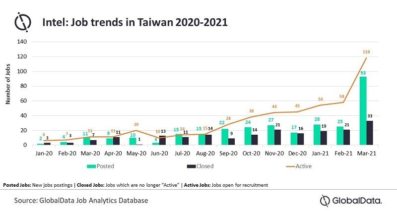 GlobalData's Job Analytics Database reveals a considerable jump in the company's recruitment in Taiwan