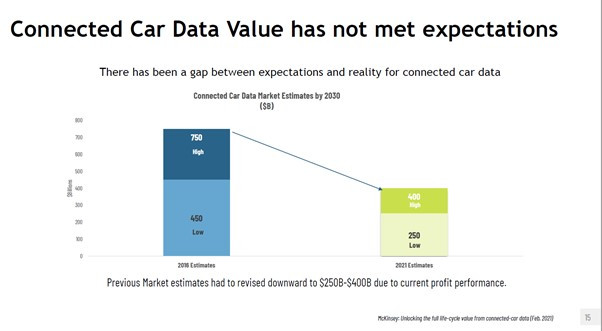 McKinsey graph connected car data expectations