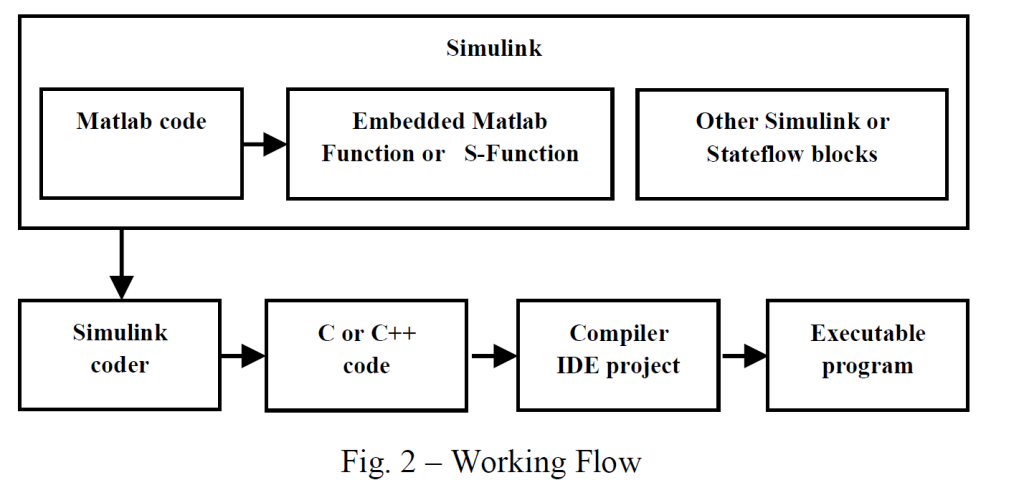 Interactive A D Mixed Signal Modeling Via Foreign Vhdl Verilog C Ee Times Asia